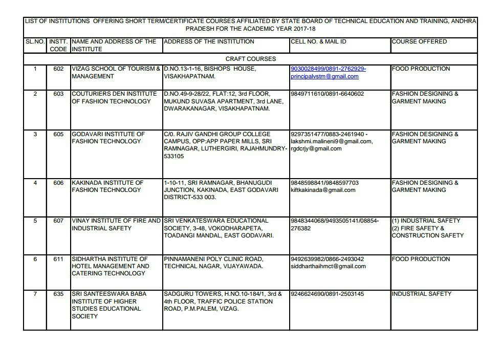 Sbtet List Of Instts Offering Short Term And Certificate Courses